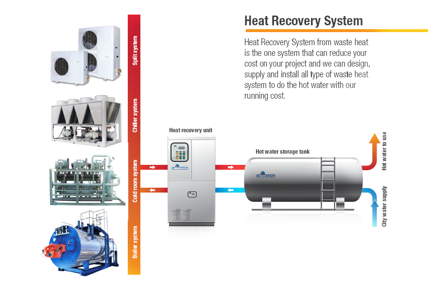 Energy Recovery System : Heat recovery system ietco the energy efficiency